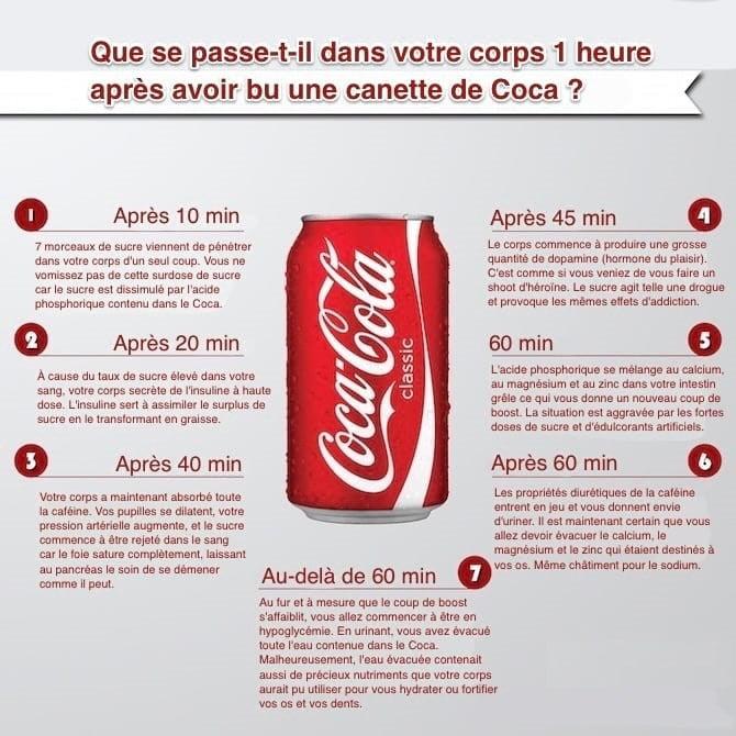 Voici Comment le Coca-Cola Agit Sur Votre Corps en 60 Minutes.